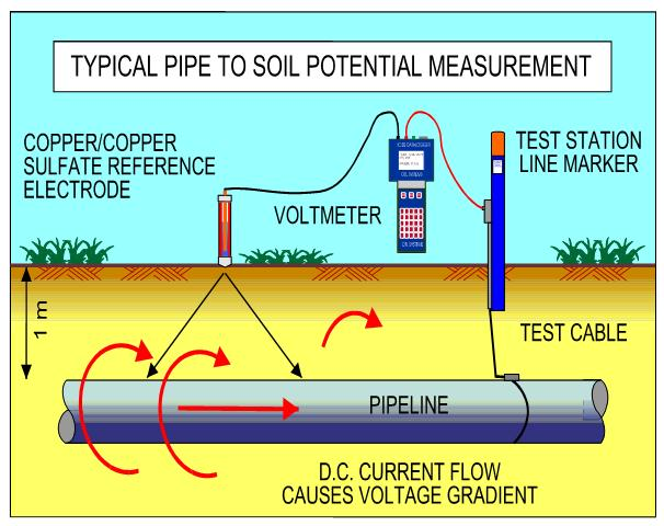 Typical Pipe to Soil Potential Measurement