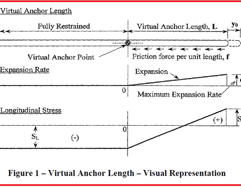Visual Representation of virtual Anchor Length