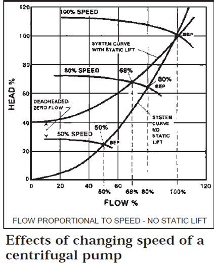 A Brief Presentation On Centrifugal Pump With Speed Control What