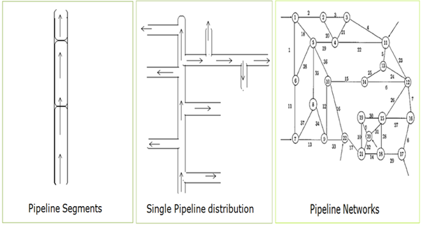 Figure showing pipeline networks