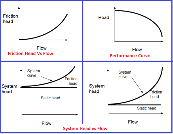 Friction Head and Performance curve