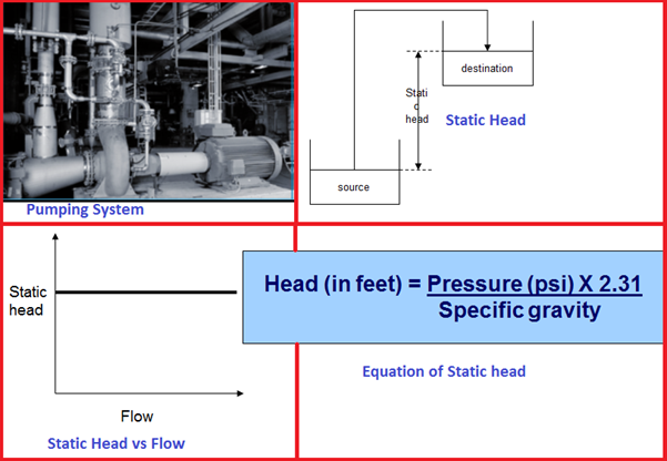 Pumping System and its Characteristics