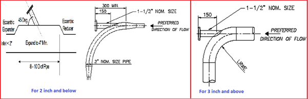 Thermowell Installation In Vertical Pipe A Short Article