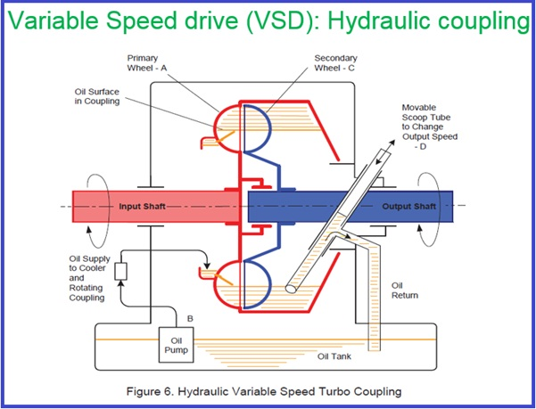 A Brief Presentation On Centrifugal Pump With Speed