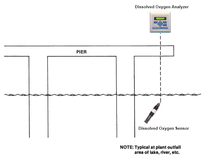 Dissolved oxygen in water source