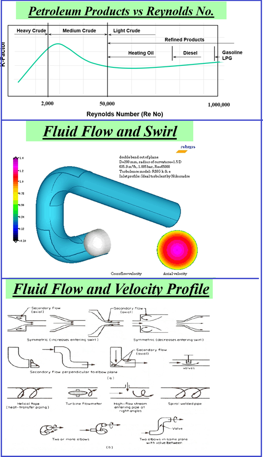 Fluid flow and velocity profiles.