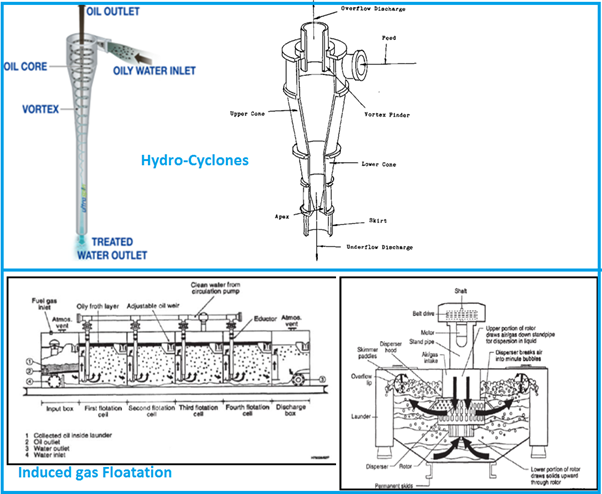 Hydro-Cyclones and Induced Gas Floatation