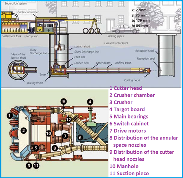 microtunneling. schematic representation of micro-tunneling method microtunneling l