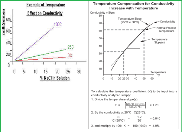 Temperature Effects on Conductivity Measurement