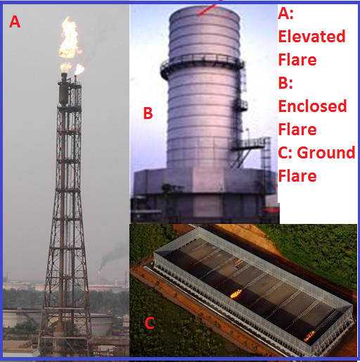Types of Flares