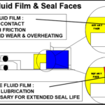 Fluid Film & Seal Faces