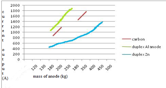 Mass of the anode (kg) vs current output(A)