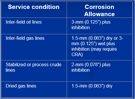 Typical corrosion allowances for internal corrosion of carbon steel subject to in service corrosion