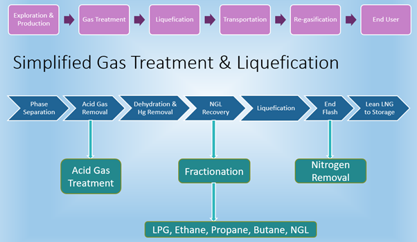 An Article On Overview Of Liquified Natural Gas  Lng