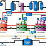 An article on Overview of Liquified Natural Gas (LNG) Process