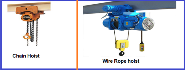 Figure showing typical Hoists