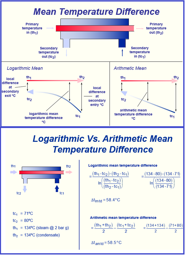 Mean temperature difference