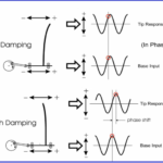 Understand the Harmonic Analysis and Ensure the Pressure pulsation comply with API 674