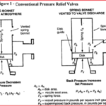 Various types of pressure relieving devices required for individual protection of pressure vessels in process plants