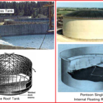 A Short DESCRIPTION OF VARIOUS TYPES OF ATMOSPHERIC STORAGE TANKS
