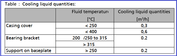Cooling Liquid Quantities for Process Pump Operation