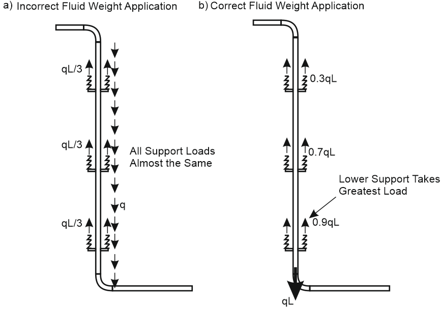 Stress Analysis Features of the Tall Pipe Risers – What is
