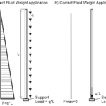 Stress Analysis Features of the Tall Pipe Risers