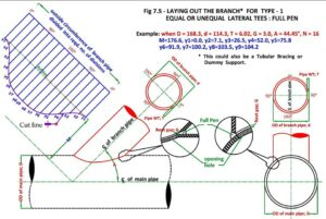 A short article on GRP Pipe for beginners – What is Piping