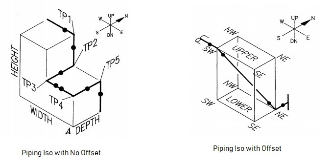Generation of Piping Isometric