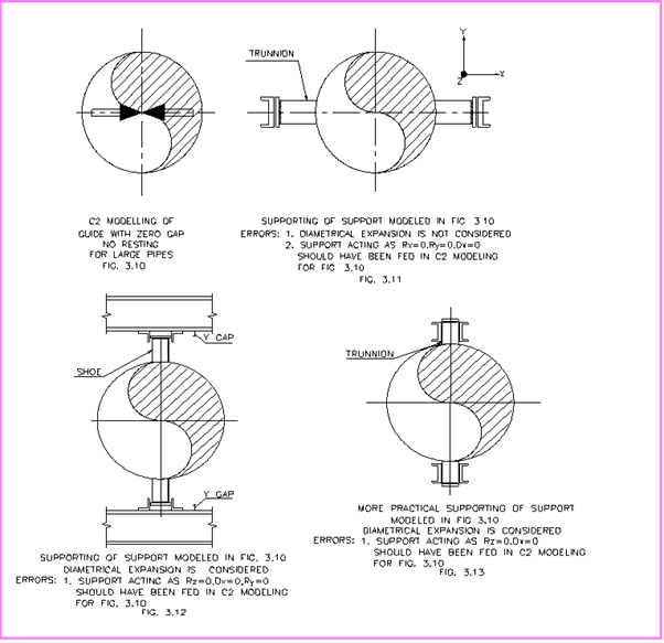 Guide modeling & supporting for Large Pipes
