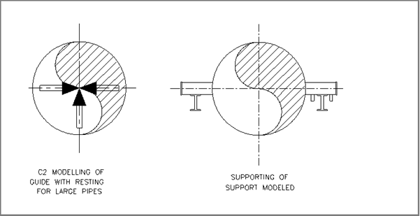 Modeling & supporting of Guide with resting for Large Pipes