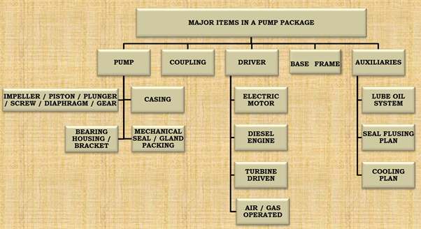 Major items in a Pump package